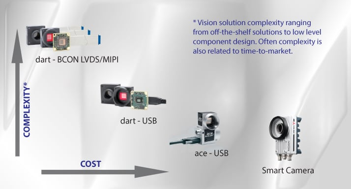 What is Embedded Vision? - Multipix Imaging