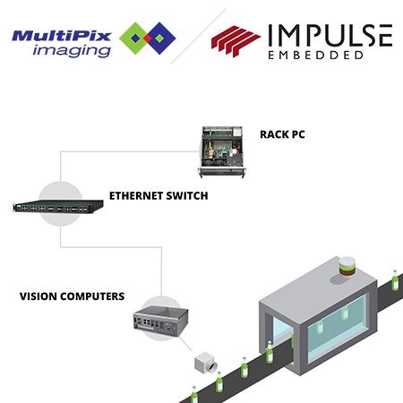 Embedded GPUs Multipix
