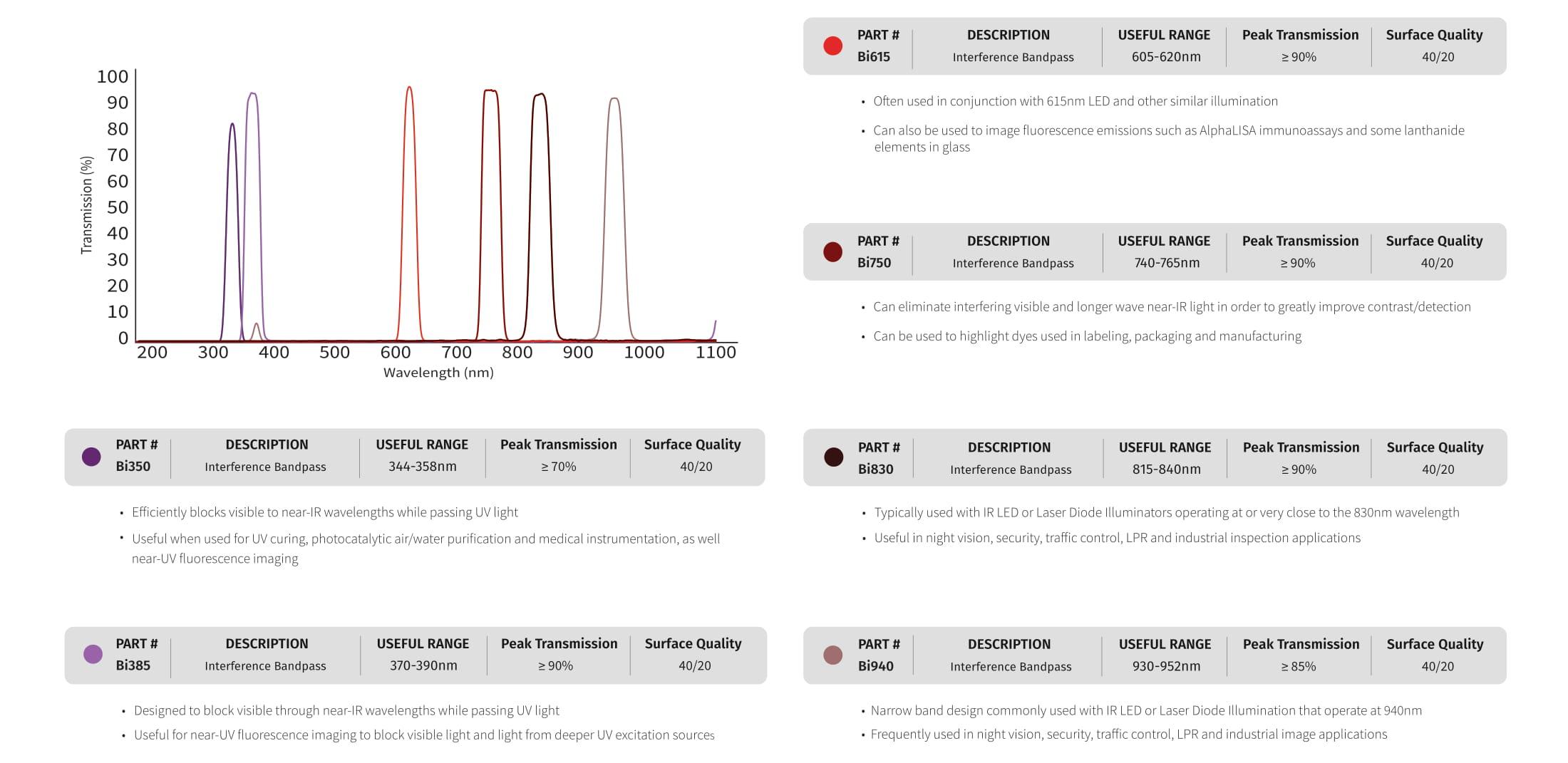 Bi Filters Chart